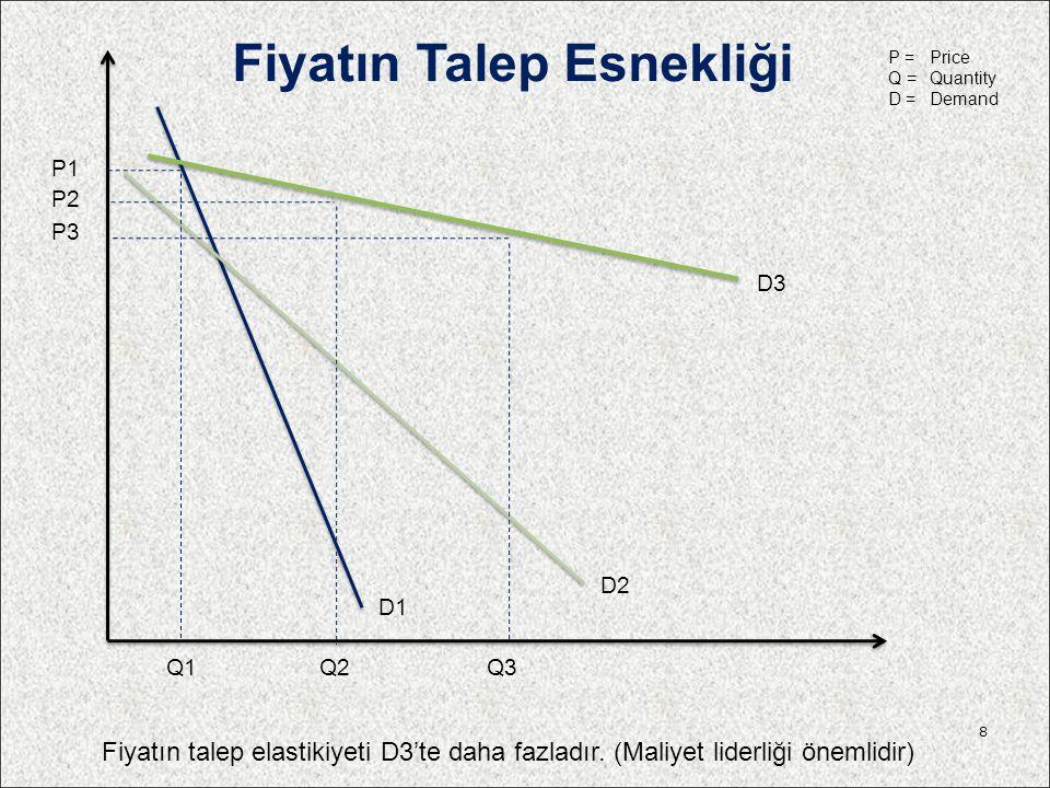 Fiyatın talep elastikiyeti D3'te daha fazladır. (Maliyet liderliği önemlidir) P1 Q1 P2 Q2 P3 Q3 D3 D2 D1 Fiyatın Talep Esnekliği 8 P =Price Q =Quantit
