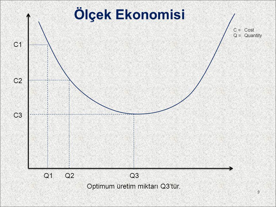 Optimum üretim miktarı Q3'tür. C1 Q1 C2 Q2 C3 Q3 Ölçek Ekonomisi 9 C =Cost Q =Quantity