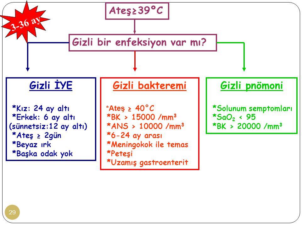 29 Ateş≥39ºC Gizli bir enfeksiyon var mı.