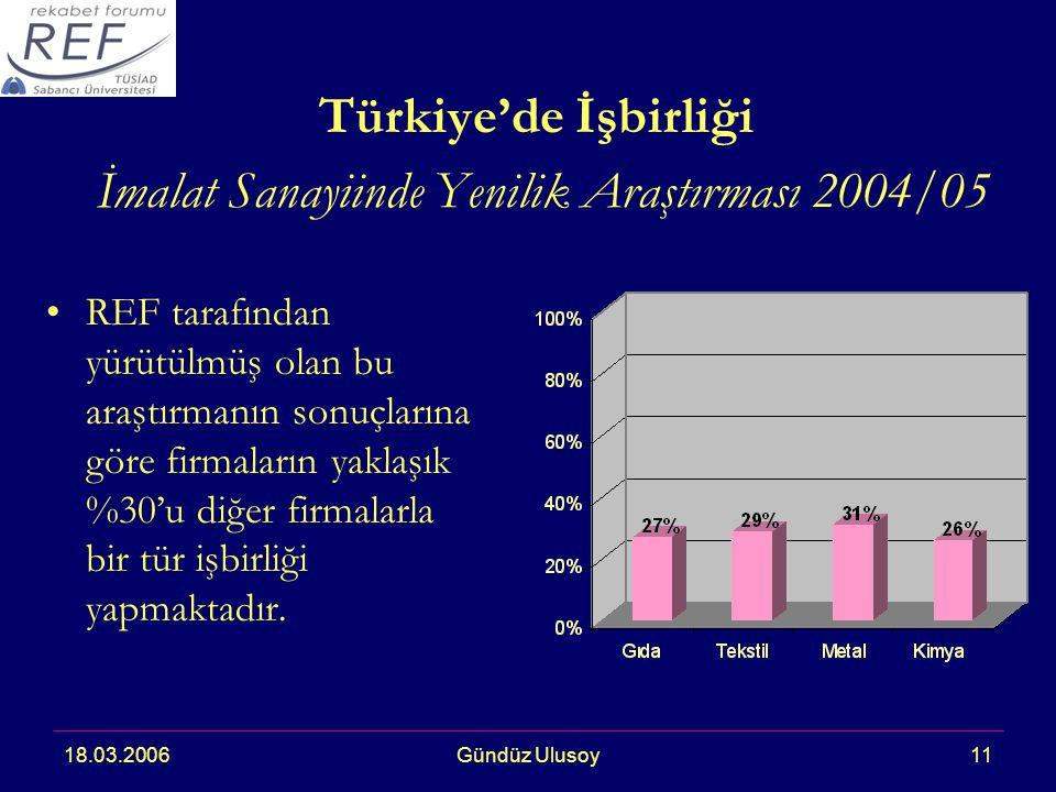 18.03.2006Gündüz Ulusoy11 Türkiye'de İşbirliği İmalat Sanayiinde Yenilik Araştırması 2004/05 REF tarafından yürütülmüş olan bu araştırmanın sonuçlarına göre firmaların yaklaşık %30'u diğer firmalarla bir tür işbirliği yapmaktadır.