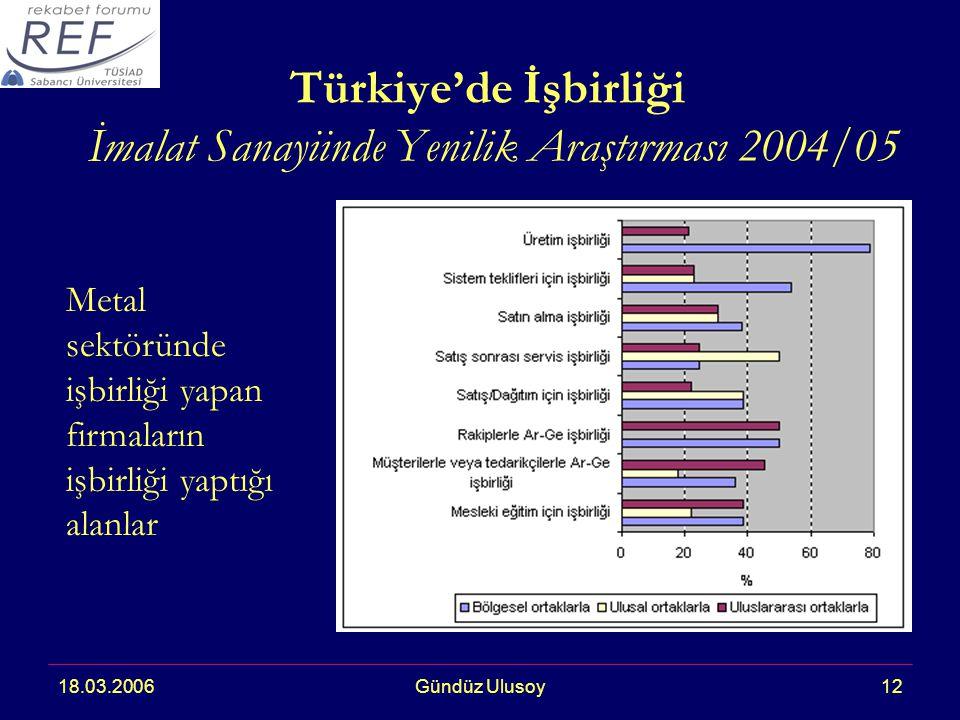 18.03.2006Gündüz Ulusoy12 Türkiye'de İşbirliği İmalat Sanayiinde Yenilik Araştırması 2004/05 Metal sektöründe işbirliği yapan firmaların işbirliği yaptığı alanlar