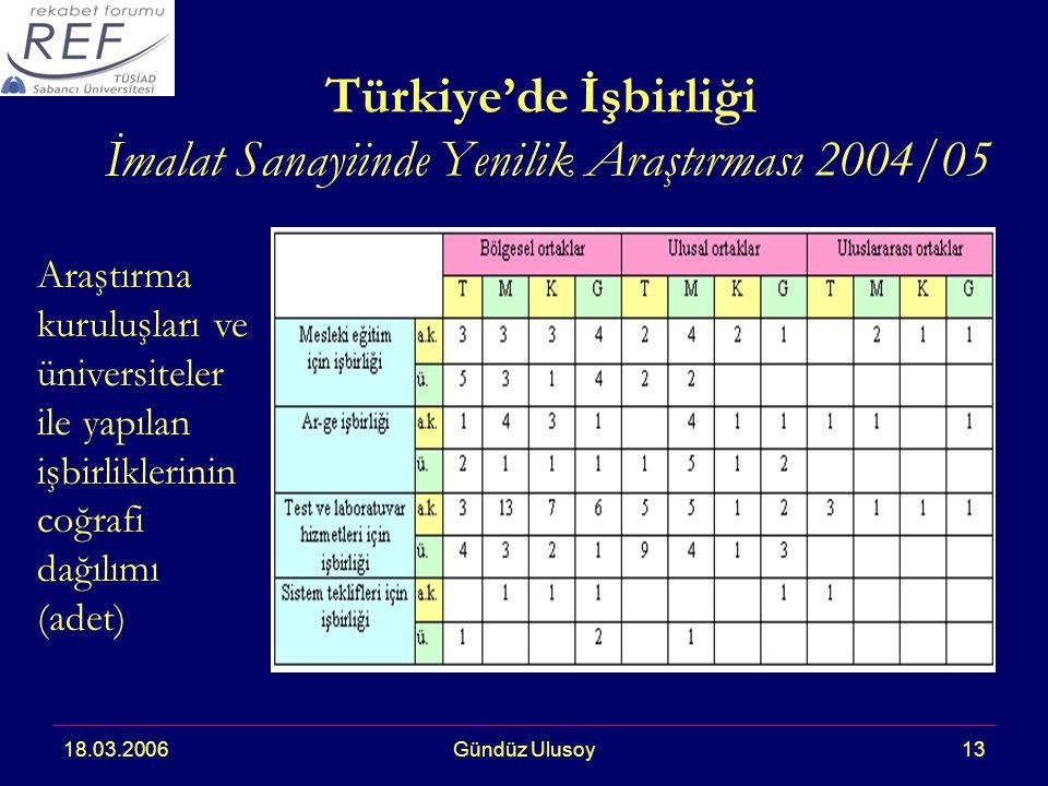 18.03.2006Gündüz Ulusoy13 Türkiye'de İşbirliği İmalat Sanayiinde Yenilik Araştırması 2004/05 Araştırma kuruluşları ve üniversiteler ile yapılan işbirliklerinin coğrafi dağılımı (adet)