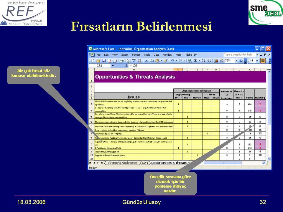 18.03.2006Gündüz Ulusoy32 Fırsatların Belirlenmesi Bir çok fırsat söz konusu olabilmektedir.
