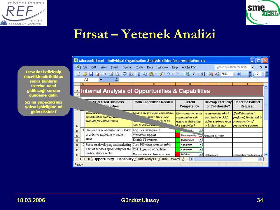 18.03.2006Gündüz Ulusoy34 Fırsat – Yetenek Analizi Fırsatlar belirlenip önceliklendirildikten sonra bunların üzerine nasıl gidileceği sorunu gündeme gelir.