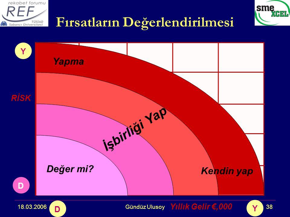 18.03.2006Gündüz Ulusoy38 D Y D Y RİSK Yıllık Gelir €,000 Fırsatların Değerlendirilmesi Kendin yap Yapma Değer mi.