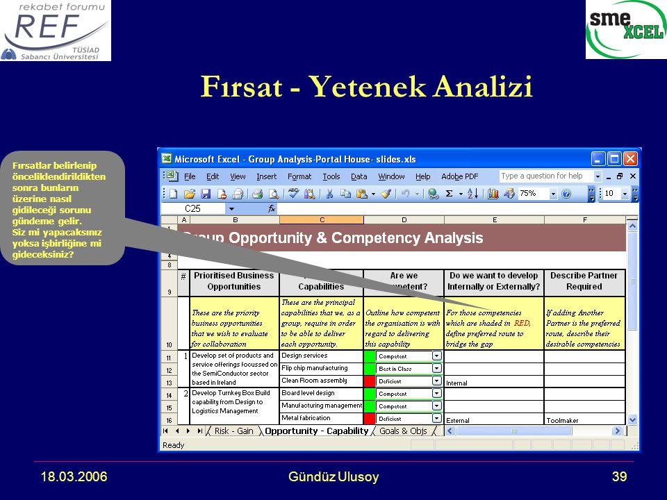 18.03.2006Gündüz Ulusoy39 Fırsat - Yetenek Analizi Fırsatlar belirlenip önceliklendirildikten sonra bunların üzerine nasıl gidileceği sorunu gündeme gelir.