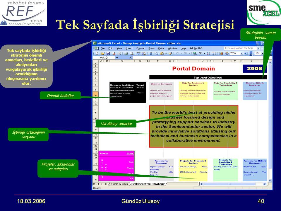 18.03.2006Gündüz Ulusoy40 Tek Sayfada İşbirliği Stratejisi Tek sayfada işbirliği stratejisi önemli amaçları, hedefleri ve aksiyonları vurgulayarak işbirliği ortaklığının oluşmasına yardımcı olur.