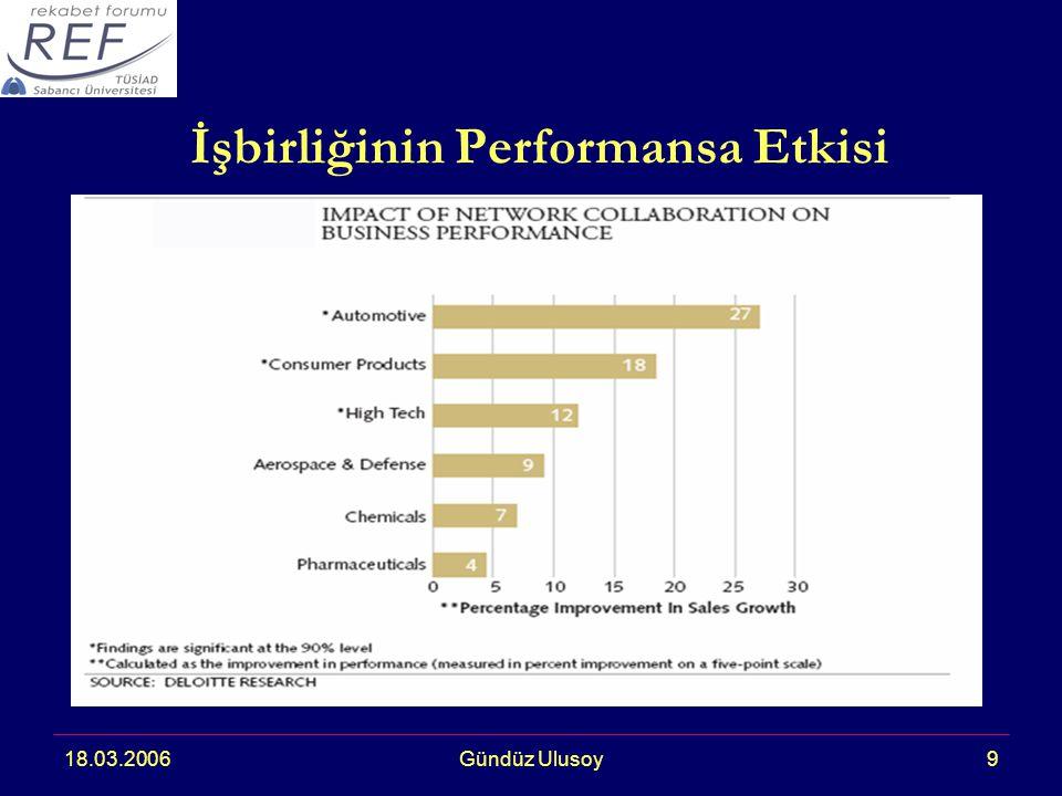 18.03.2006Gündüz Ulusoy9 İşbirliğinin Performansa Etkisi