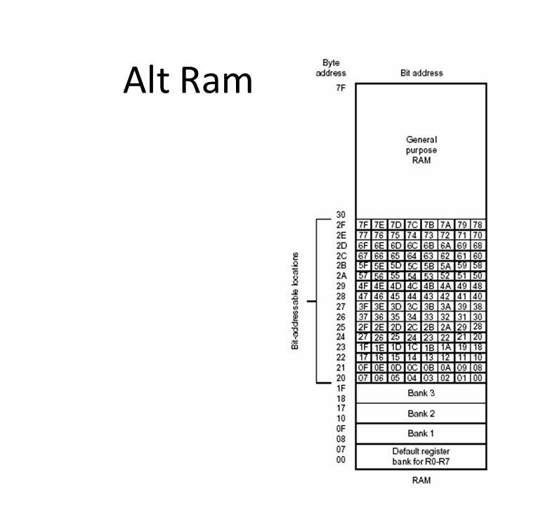 Alt Ram Bölgesi