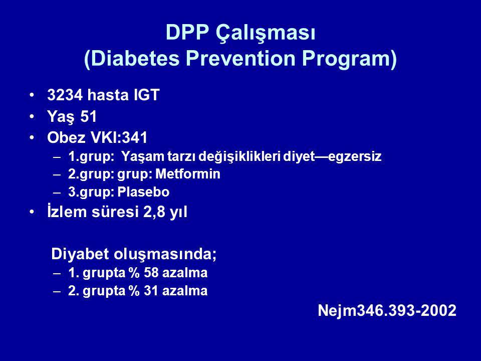 DPP Çalışması (Diabetes Prevention Program) 3234 hasta IGT Yaş 51 Obez VKI:341 –1.grup: Yaşam tarzı değişiklikleri diyet—egzersiz –2.grup: grup: Metfo