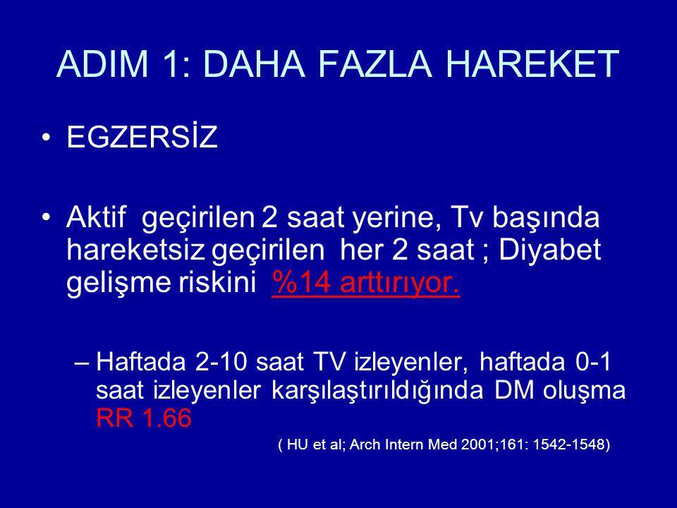 ADIM 1: DAHA FAZLA HAREKET EGZERSİZ Aktif geçirilen 2 saat yerine, Tv başında hareketsiz geçirilen her 2 saat ; Diyabet gelişme riskini %14 arttırıyor