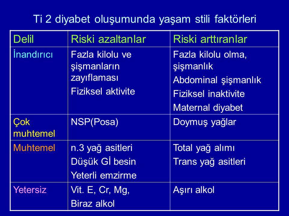 Ti 2 diyabet oluşumunda yaşam stili faktörleri DelilRiski azaltanlarRiski arttıranlar İnandırıcıFazla kilolu ve şişmanların zayıflaması Fiziksel aktiv