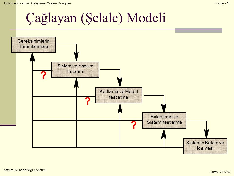 Bölüm – 2 Yazılım Geliştirme Yaşam Döngüsü Yazılım Mühendisliği Yönetimi Güray YILMAZ Yansı - 10 Çağlayan (Şelale) Modeli Sistem ve Yazılım Tasarımı Gereksinimlerin Tanımlanması Birleştirme ve Sistemi test etme Sistemin Bakım ve İdamesi Kodlama ve Modül test etme .