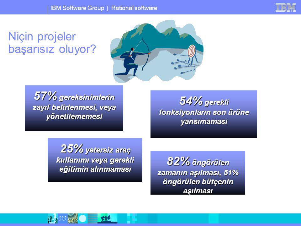 IBM Software Group | Rational software 54% gerekli fonksiyonların son ürüne yansımaması 82% öngörülen zamanın aşılması, 51% öngörülen bütçenin aşılmas