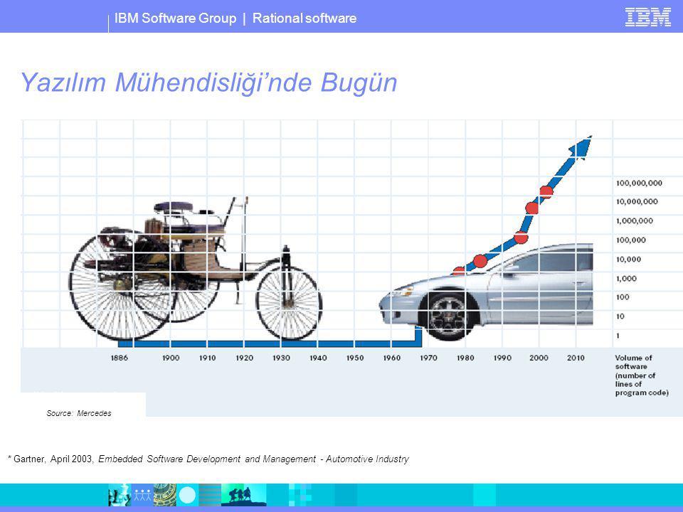 IBM Software Group   Rational software Maliyetler Çoklu teknolojiler ve ortamlar Dağıtık geliştirme ve yerleştirim Yazılım modernizasyonu Kurumsal Karmaşıklık Koordinasyon ve iletişim Takım yetenek kümesi Sınırlı kaynaklar Proje Teknoloji yükü Sabit Kayıp ve bozucular Öğrenme eğrisi Çok iş, az zaman Uygulayıcı Yazılım Mühendisliği'nde Bugün