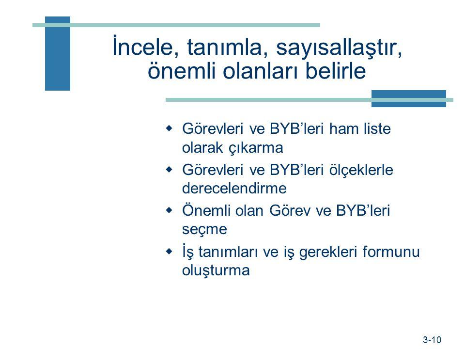 Prof. Dr. Hüner Şencan / İstanbul Ticaret Üniversitesi  Örgüt ve iş yapısının oluşturulması için  İş tasarımı için  Personel Kadro planlaması için.