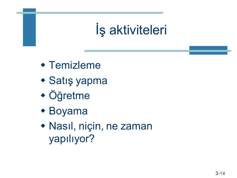 Prof. Dr. Hüner Şencan / İstanbul Ticaret Üniversitesi Hangi bilgileri toplamalıyım?  İş aktiviteleri  İnsan davranışları  Makineler, araç ve gereç