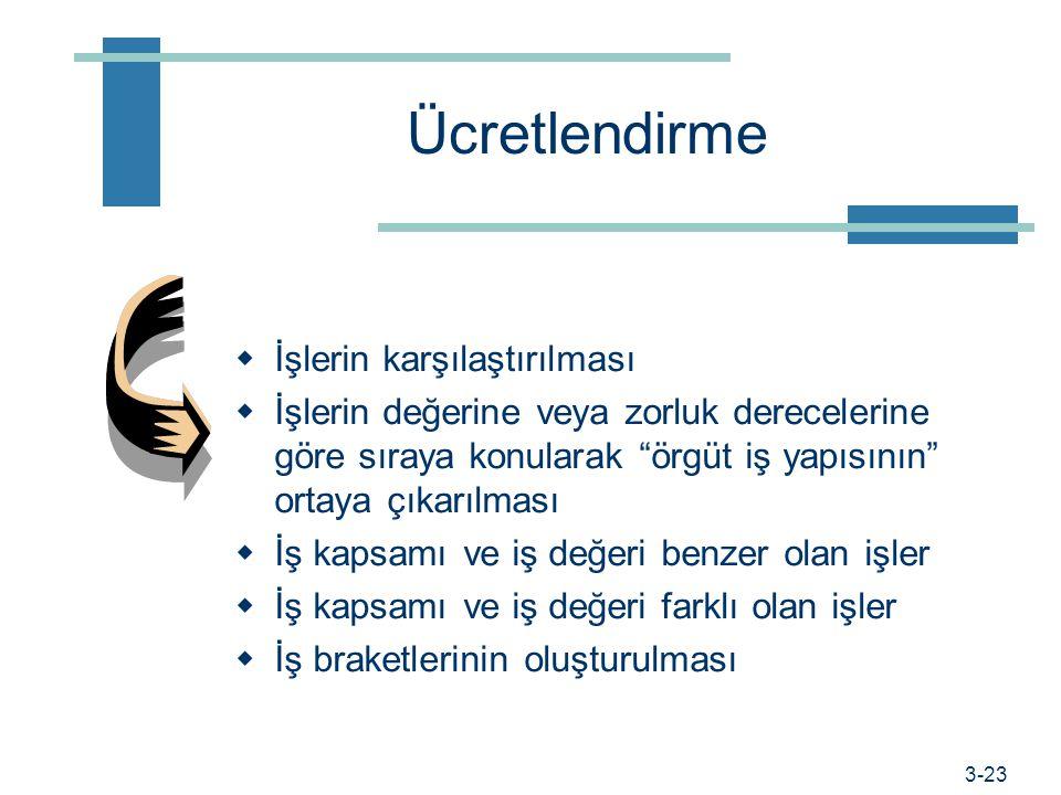 Prof. Dr. Hüner Şencan / İstanbul Ticaret Üniversitesi Eleman alma ve personel seçimi Yönetici seçimi – yönetilen seçimi Kuruma elektronik ortamda yap