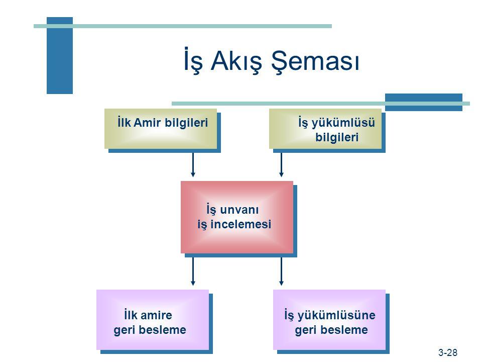 Prof. Dr. Hüner Şencan / İstanbul Ticaret Üniversitesi İş Çözümlemesinde Adımlar 1.Amacınızı belirleyiniz. Bilgileri hangi amaçla kullanacaksınız? 2.İ