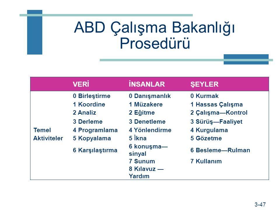 Prof. Dr. Hüner Şencan / İstanbul Ticaret Üniversitesi ABD Çalışma Bakanlığı Prosedürü  Veriler Sentezleme Kopyalama  Kişiler Eğitme İkna etme  İşl