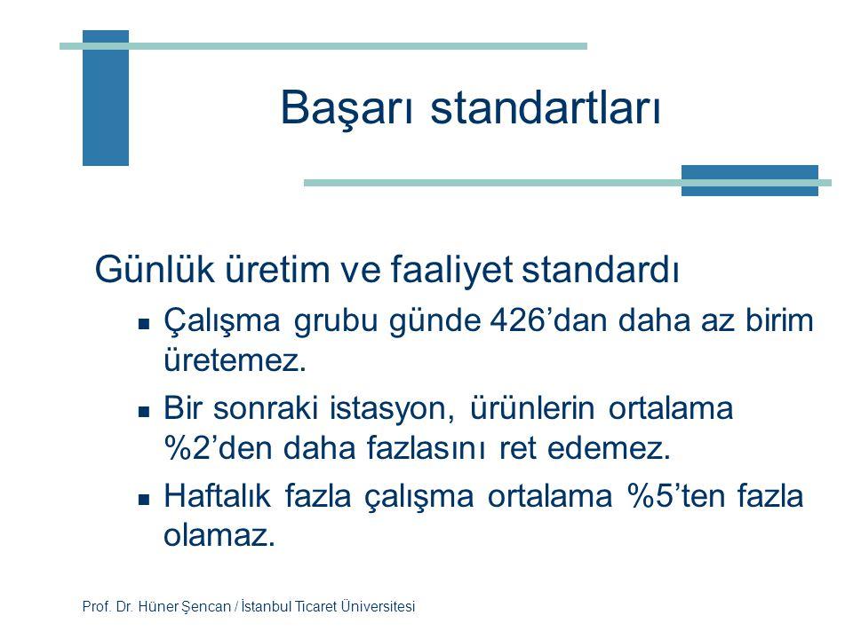 Prof. Dr. Hüner Şencan / İstanbul Ticaret Üniversitesi Görev ve sorumluluklar  Örnekler Pazarlama amaçlarını belirler ve piyasa payı ile ilgili tahmi