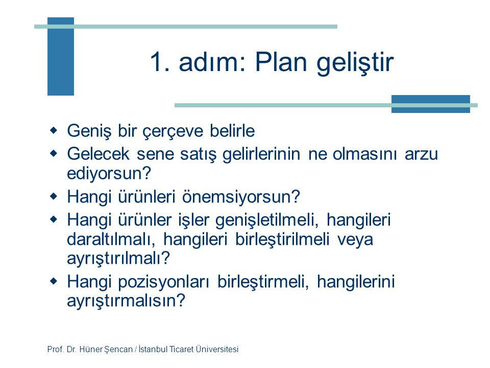 Prof. Dr. Hüner Şencan / İstanbul Ticaret Üniversitesi Pratik bir yaklaşım 1.Bir plan üzerinde karar ver 2.Örgüt şemasını çiz 3.Bir anket formu kullan