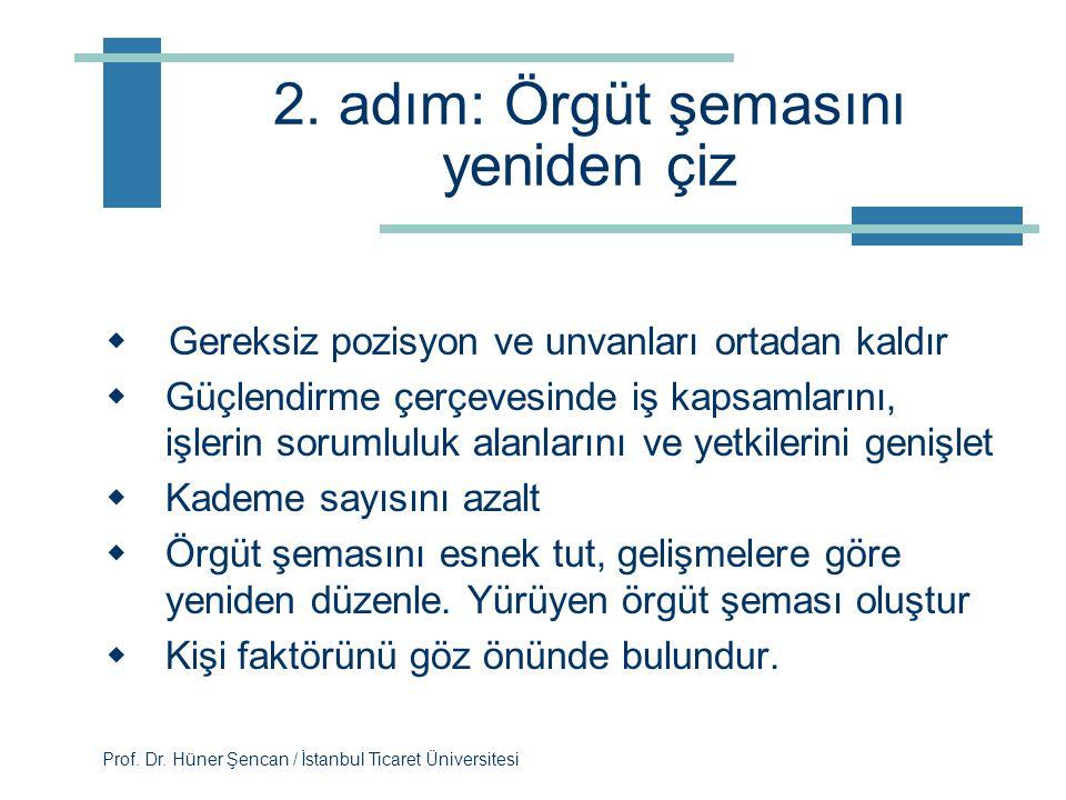 Prof. Dr. Hüner Şencan / İstanbul Ticaret Üniversitesi 1. adım: Plan geliştir  Geniş bir çerçeve belirle  Gelecek sene satış gelirlerinin ne olmasın