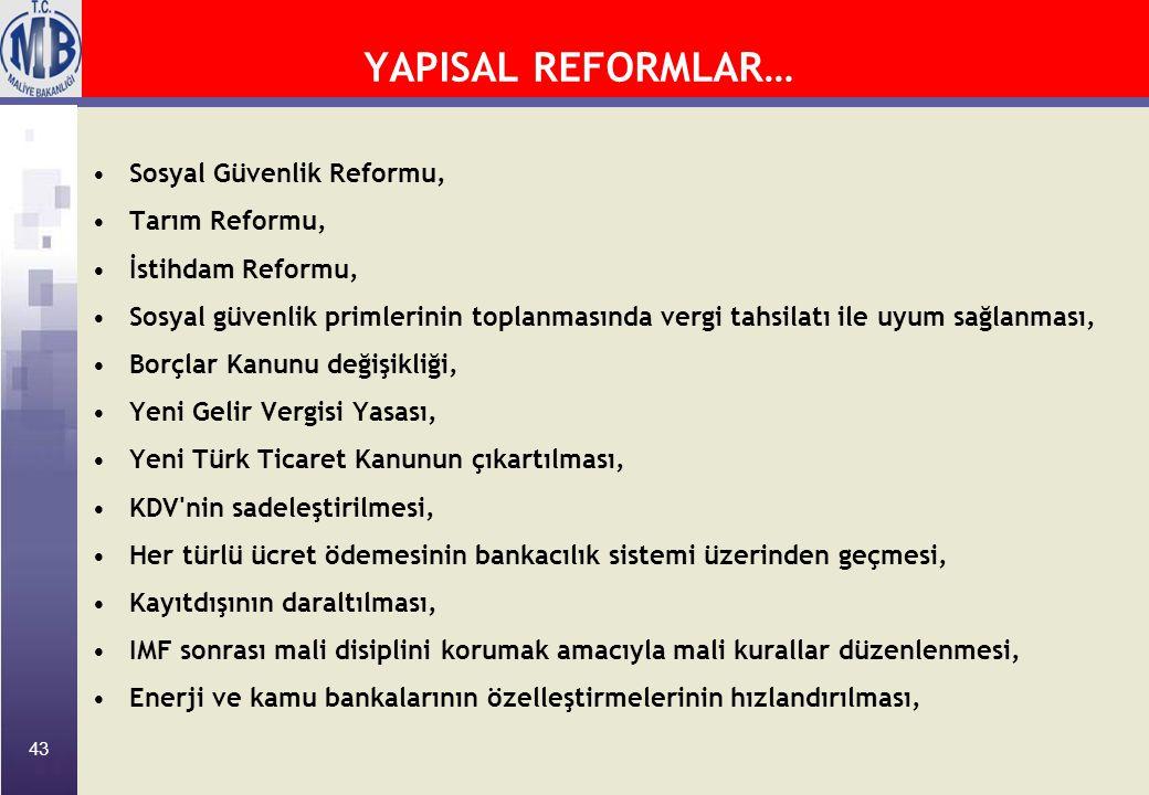 43 YAPISAL REFORMLAR… Sosyal Güvenlik Reformu, Tarım Reformu, İstihdam Reformu, Sosyal güvenlik primlerinin toplanmasında vergi tahsilatı ile uyum sağlanması, Borçlar Kanunu değişikliği, Yeni Gelir Vergisi Yasası, Yeni Türk Ticaret Kanunun çıkartılması, KDV nin sadeleştirilmesi, Her türlü ücret ödemesinin bankacılık sistemi üzerinden geçmesi, Kayıtdışının daraltılması, IMF sonrası mali disiplini korumak amacıyla mali kurallar düzenlenmesi, Enerji ve kamu bankalarının özelleştirmelerinin hızlandırılması,