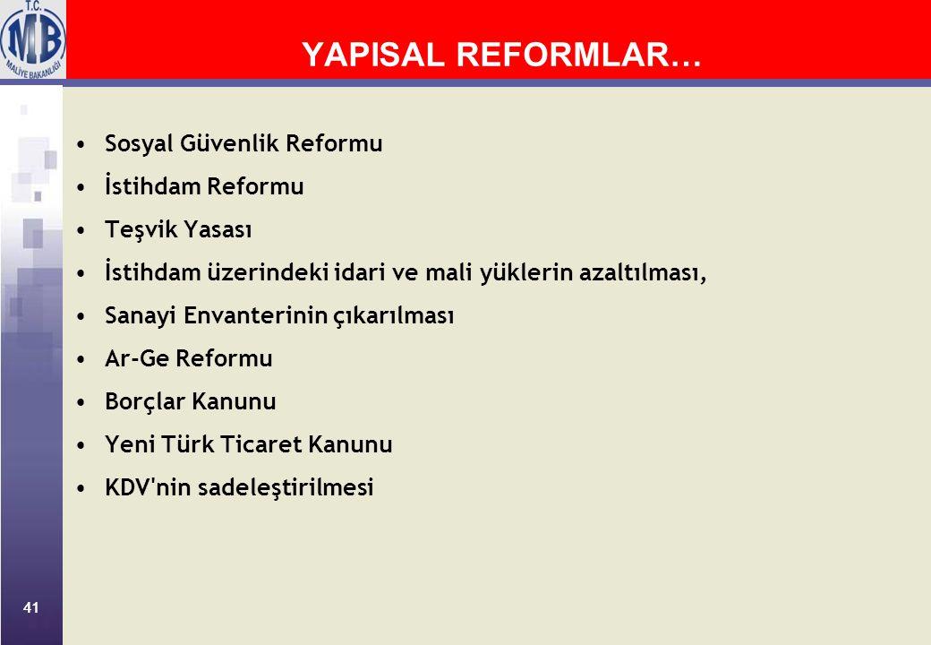 41 YAPISAL REFORMLAR… Sosyal Güvenlik Reformu İstihdam Reformu Teşvik Yasası İstihdam üzerindeki idari ve mali yüklerin azaltılması, Sanayi Envanterinin çıkarılması Ar-Ge Reformu Borçlar Kanunu Yeni Türk Ticaret Kanunu KDV nin sadeleştirilmesi