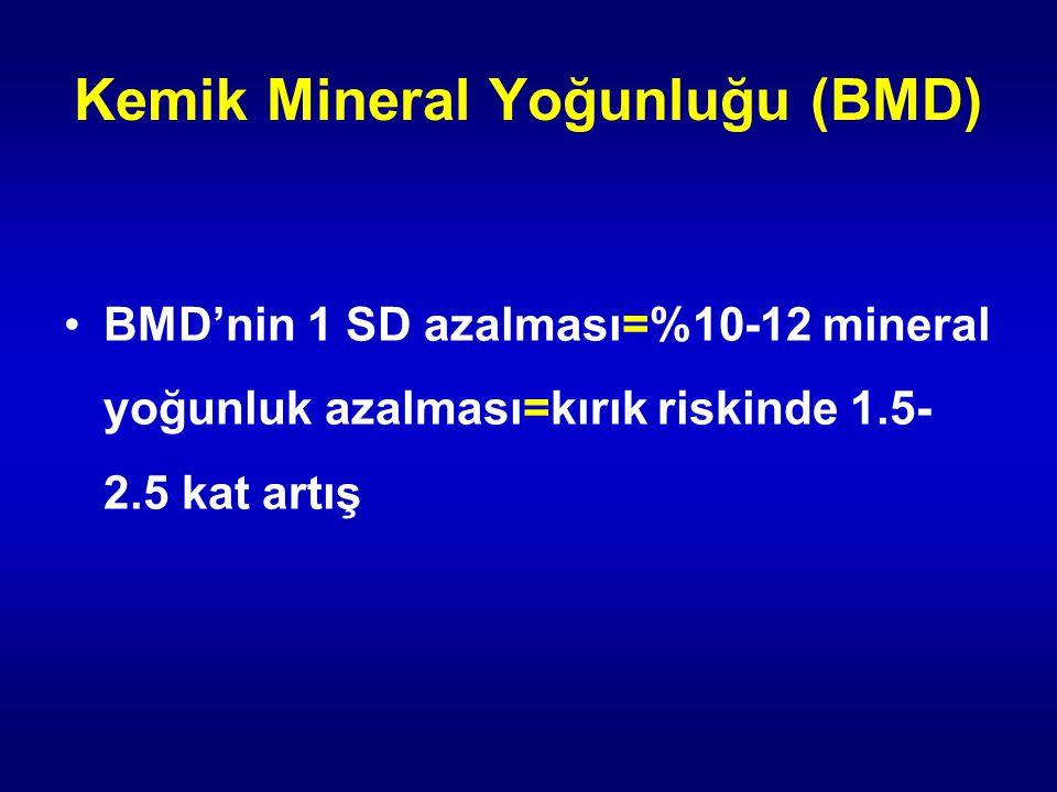 Kemik Mineral Yoğunluğu (BMD) BMD'nin 1 SD azalması=%10-12 mineral yoğunluk azalması=kırık riskinde 1.5- 2.5 kat artış