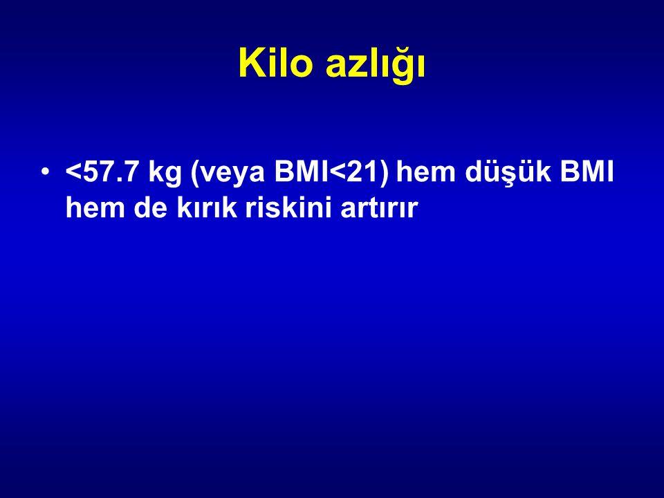 Kilo azlığı <57.7 kg (veya BMI<21) hem düşük BMI hem de kırık riskini artırır