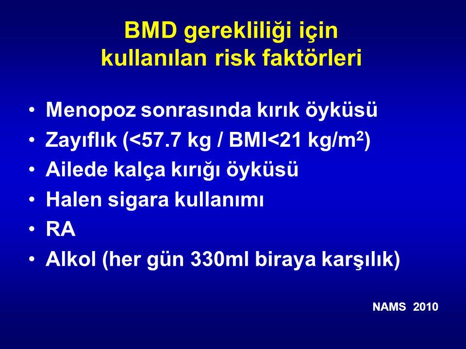 BMD gerekliliği için kullanılan risk faktörleri Menopoz sonrasında kırık öyküsü Zayıflık (<57.7 kg / BMI<21 kg/m 2 ) Ailede kalça kırığı öyküsü Halen sigara kullanımı RA Alkol (her gün 330ml biraya karşılık) NAMS 2010