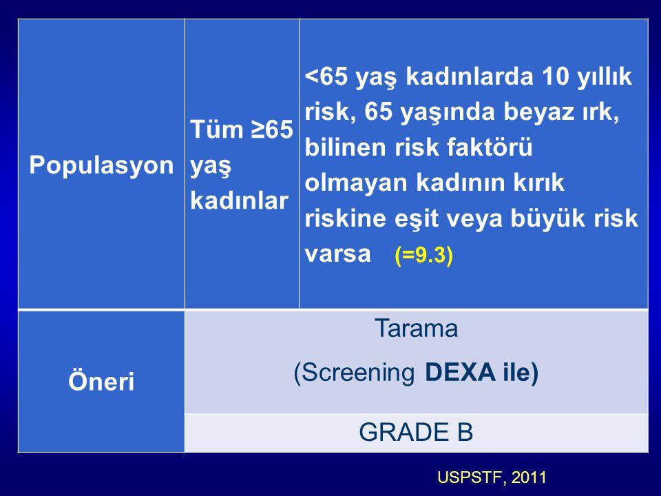 Populasyon Tüm ≥65 yaş kadınlar <65 yaş kadınlarda 10 yıllık risk, 65 yaşında beyaz ırk, bilinen risk faktörü olmayan kadının kırık riskine eşit veya büyük risk varsa Öneri Tarama (Screening DEXA ile) GRADE B USPSTF, 2011 (=9.3)