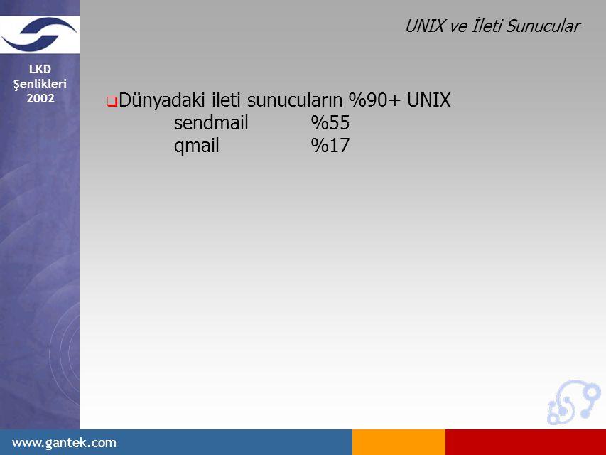 LKD Şenlikleri 2002 www.gantek.com  Dünyadaki ileti sunucuların %90+ UNIX sendmail%55 qmail%17 UNIX ve İleti Sunucular