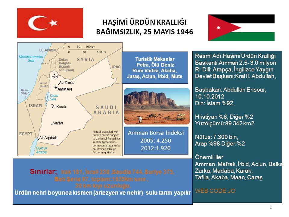 HAŞİMİ ÜRDÜN KRALLIĞI BAĞIMSIZLIK, 25 MAYIS 1946 1 Turistik Mekanlar Petra, Ölü Deniz Rum Vadisi, Akaba, Jaraş, Aclun, İrbid, Mute Sınırlar; Irak 181, İsrail 238,Saudia 744, Suriye 375, Batı Şeria 97, toplam:1635km sınır, 30 km kıyı uzunluğu.