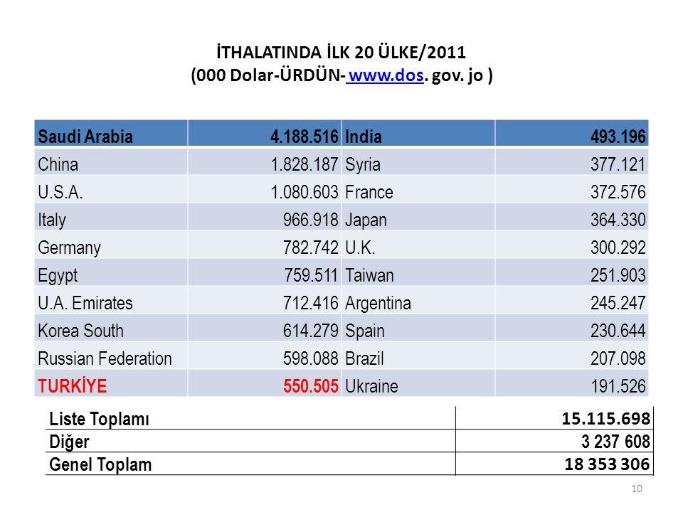 İTHALATINDA İLK 20 ÜLKE/2011 (000 Dolar-ÜRDÜN- www.dos.