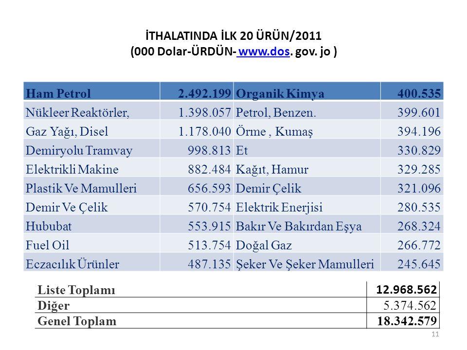 İTHALATINDA İLK 20 ÜRÜN/2011 (000 Dolar-ÜRDÜN- www.dos.