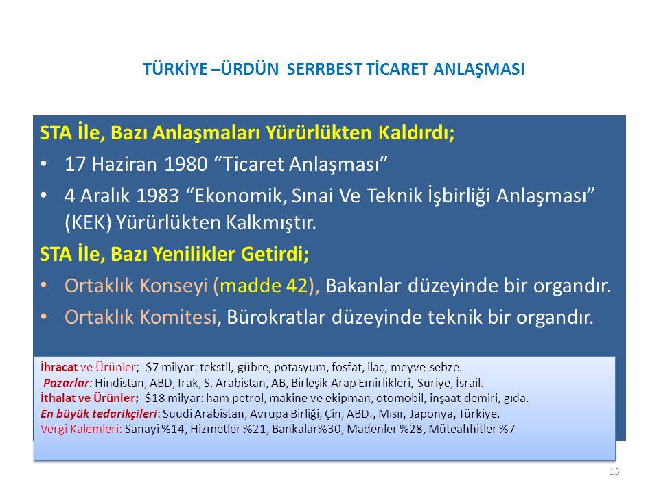 TÜRKİYE –ÜRDÜN SERRBEST TİCARET ANLAŞMASI STA İle, Bazı Anlaşmaları Yürürlükten Kaldırdı; 17 Haziran 1980 Ticaret Anlaşması 4 Aralık 1983 Ekonomik, Sınai Ve Teknik İşbirliği Anlaşması (KEK) Yürürlükten Kalkmıştır.