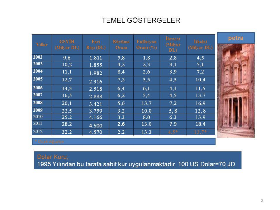 ULUSLARARASI TİCARET NOKTASI 3  DTÖ Üyesi. Ürdün-ABD Serbest Ticaret Anlaşması-2001 Uyg.