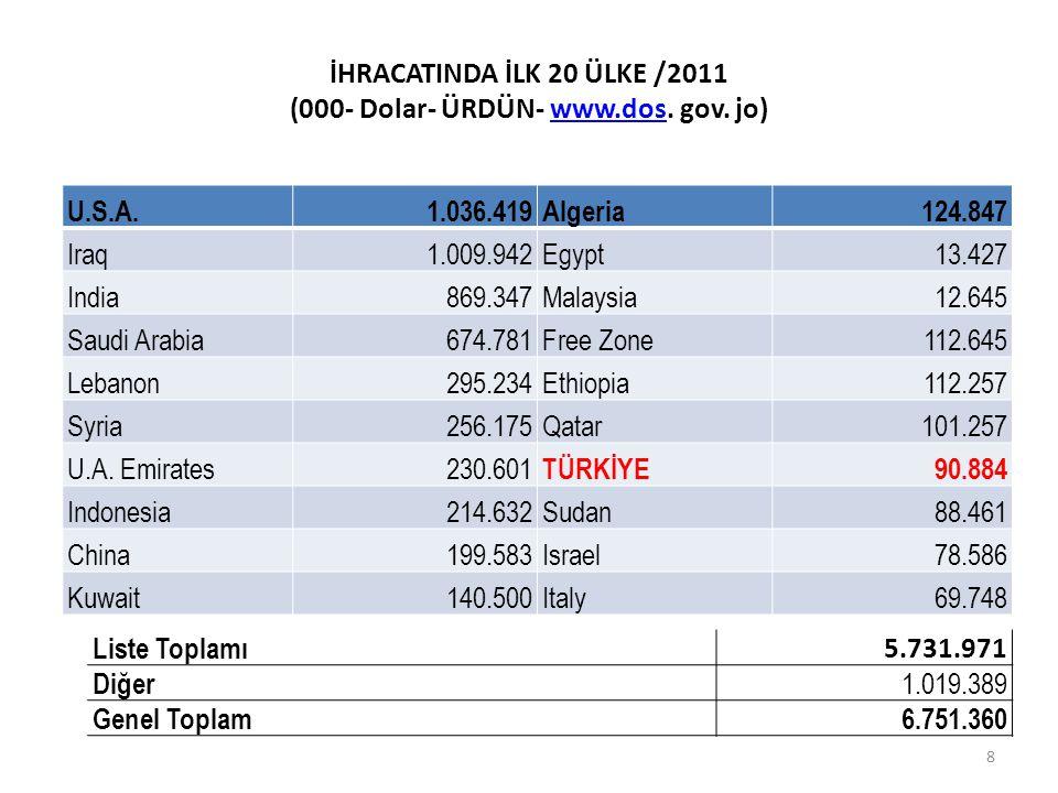 İHRACAT INDA İLK 20 ÜRÜN/2011 (000- Dolar- ÜRDÜN- www.dos.