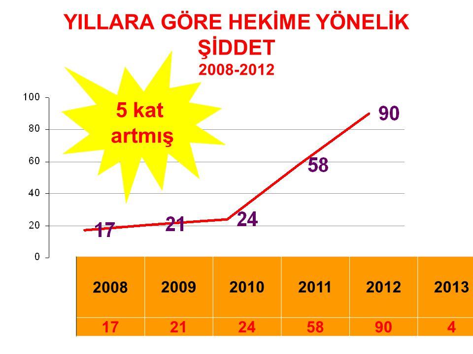 YILLARA GÖRE HEKİME YÖNELİK ŞİDDET 2008-2012 200820092010201120122013 17212458904 5 kat artmış