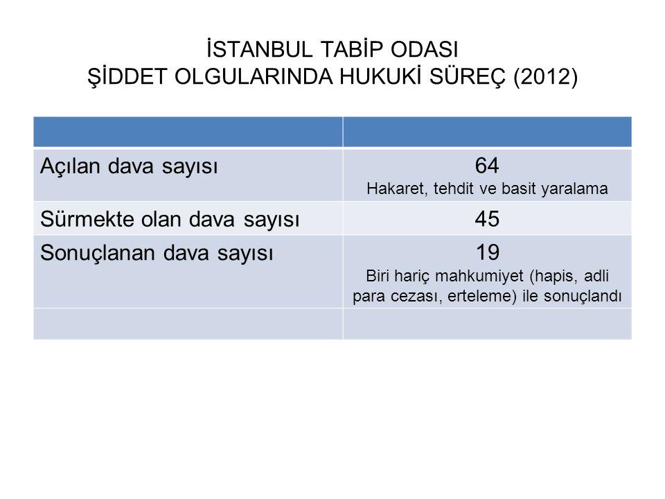 İSTANBUL TABİP ODASI ŞİDDET OLGULARINDA HUKUKİ SÜREÇ (2012) Açılan dava sayısı 64 Hakaret, tehdit ve basit yaralama Sürmekte olan dava sayısı 45 Sonuç