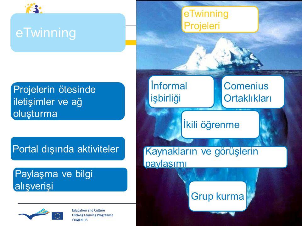 İnformal işbirliği Comenius Ortaklıkları İkili öğrenme Kaynakların ve görüşlerin paylaşımı Grup kurma eTwinning Projeleri eTwinning Projelerin ötesinde iletişimler ve ağ oluşturma Portal dışında aktiviteler Paylaşma ve bilgi alışverişi