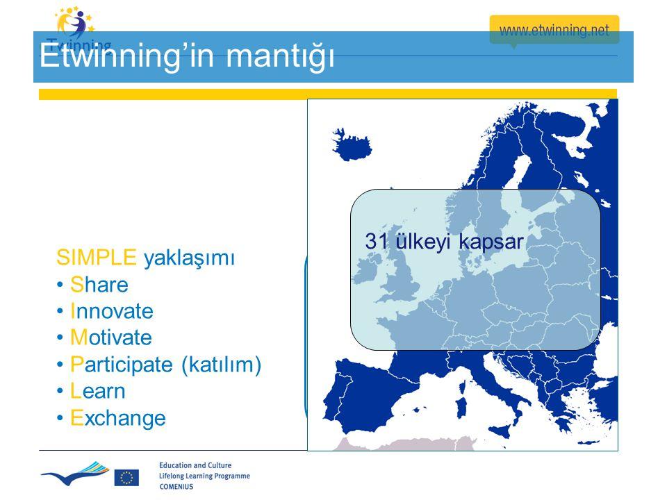 19 Etwinning'in mantığı Sadelik & Esneklik SIMPLE yaklaşımı Share Innovate Motivate Participate (katılım) Learn Exchange 31 ülkeyi kapsar