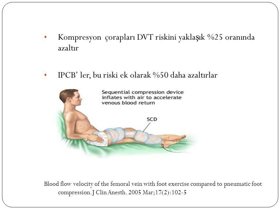 Kompresyon çorapları DVT riskini yakla ş ık %25 oranında azaltır IPCB' ler, bu riski ek olarak %50 daha azaltırlar Blood flow velocity of the femoral