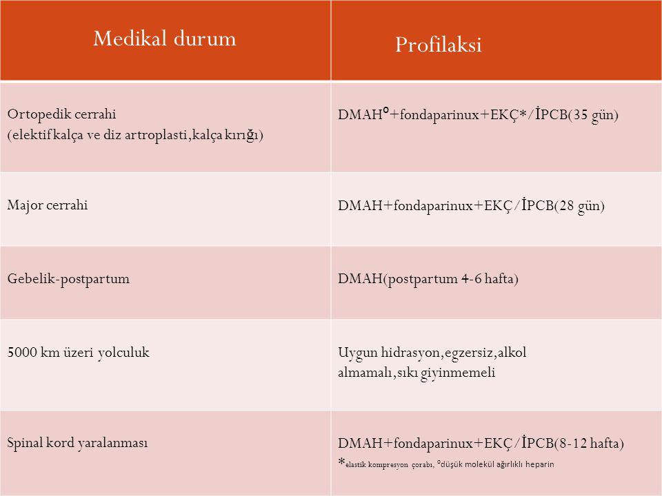 Medikal durum Profilaksi Ortopedik cerrahi (elektif kalça ve diz artroplasti,kalça kırı ğ ı) DMAH ⁰ +fondaparinux+EKÇ*/ İ PCB(35 gün) Major cerrahiDMA