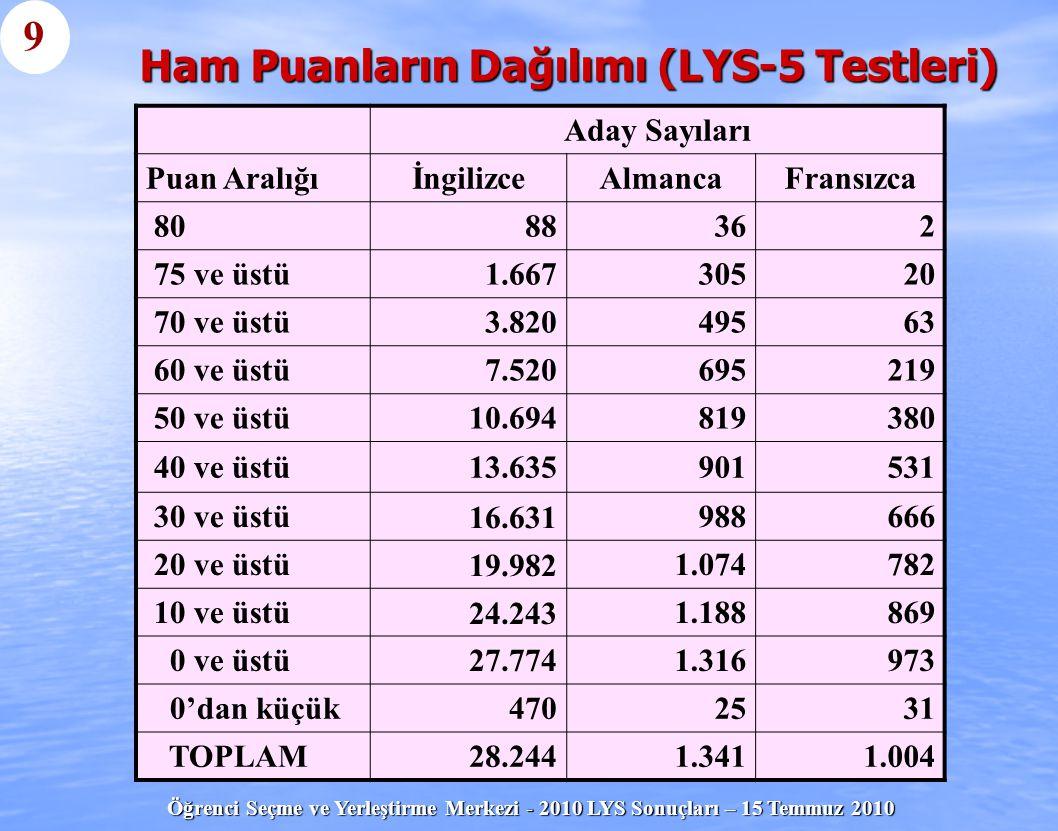 Öğrenci Seçme ve Yerleştirme Merkezi - 2010 LYS Sonuçları – 15 Temmuz 2010 Ham Puanların Dağılımı (LYS-5 Testleri) Aday Sayıları Puan Aralığıİngilizce