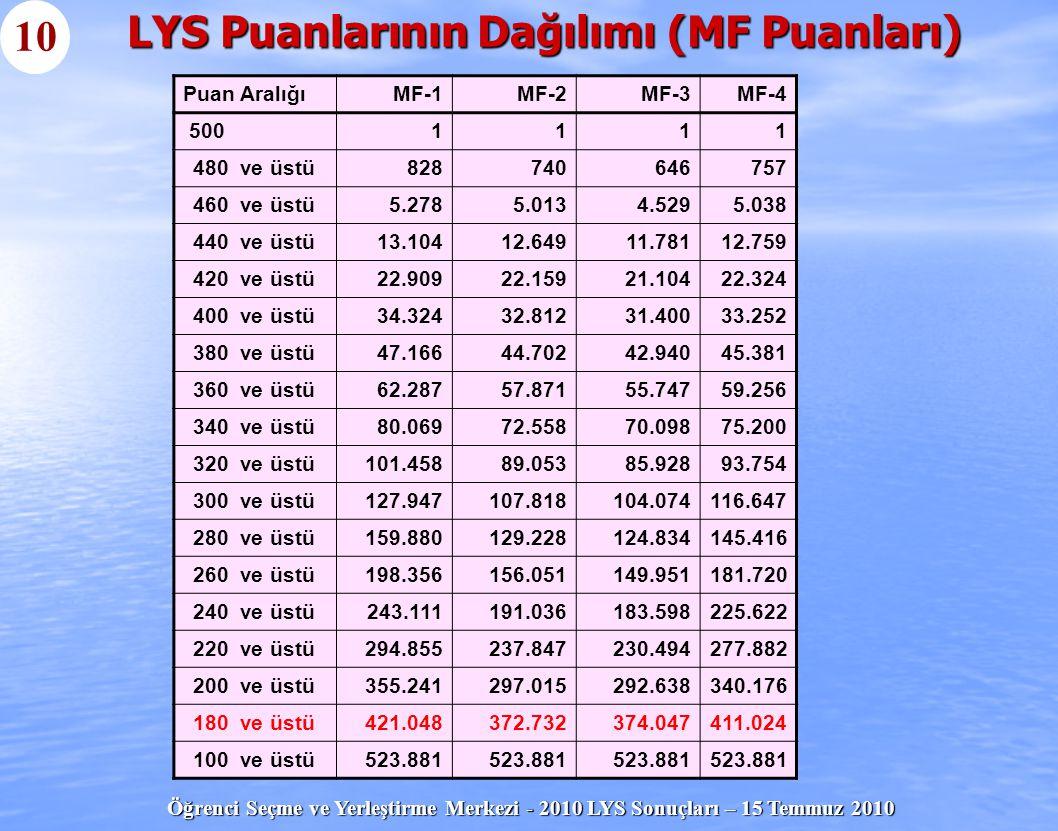 Öğrenci Seçme ve Yerleştirme Merkezi - 2010 LYS Sonuçları – 15 Temmuz 2010 LYS Puanlarının Dağılımı (MF Puanları) 10 Puan AralığıMF-1MF-2MF-3MF-4 5001