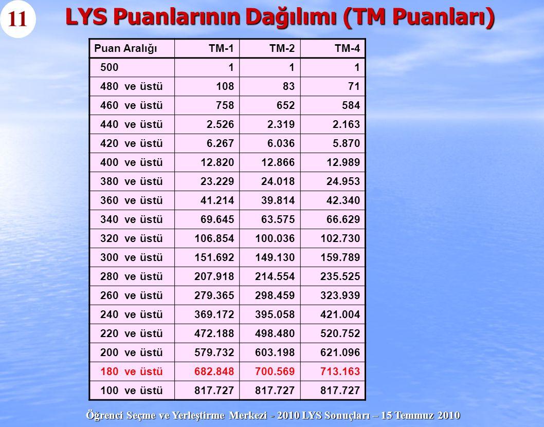 Öğrenci Seçme ve Yerleştirme Merkezi - 2010 LYS Sonuçları – 15 Temmuz 2010 LYS Puanlarının Dağılımı (TM Puanları) 11 Puan AralığıTM-1TM-2TM-4 500111 4