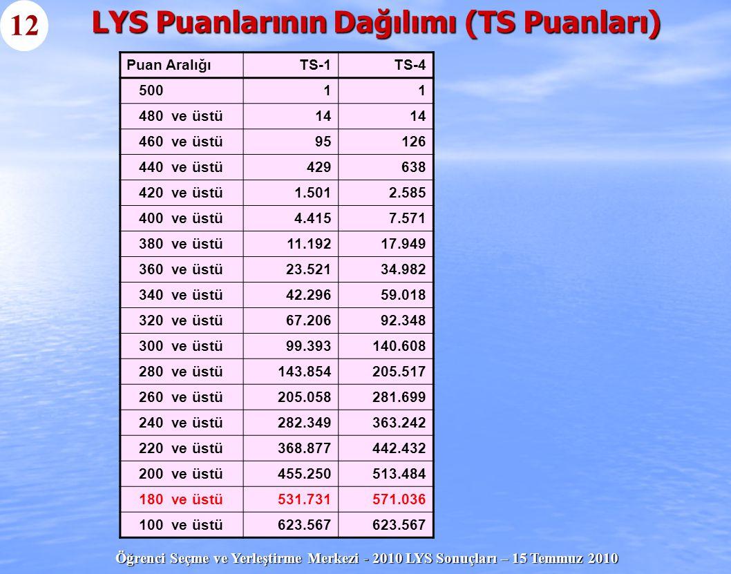 Öğrenci Seçme ve Yerleştirme Merkezi - 2010 LYS Sonuçları – 15 Temmuz 2010 LYS Puanlarının Dağılımı (TS Puanları) 12 Puan AralığıTS-1TS-4 50011 480 ve